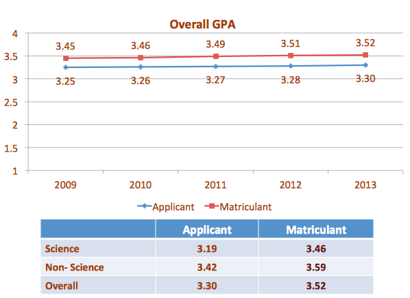 How does GPA factor in when applying to a program?
