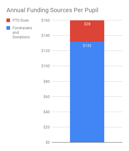 Chart of Annual PTO Funding Sources Per Pupil