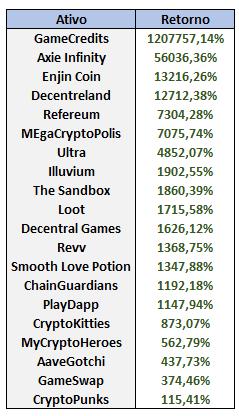 A tabela mostra principais valorizações do criptomercado relacionadas à moedas digitais ligadas a jogos