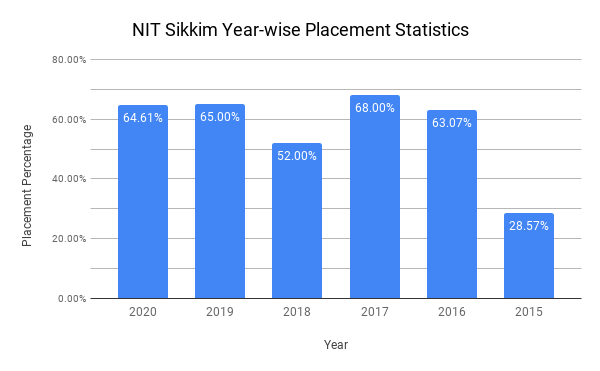 NIT Sikkim Placement