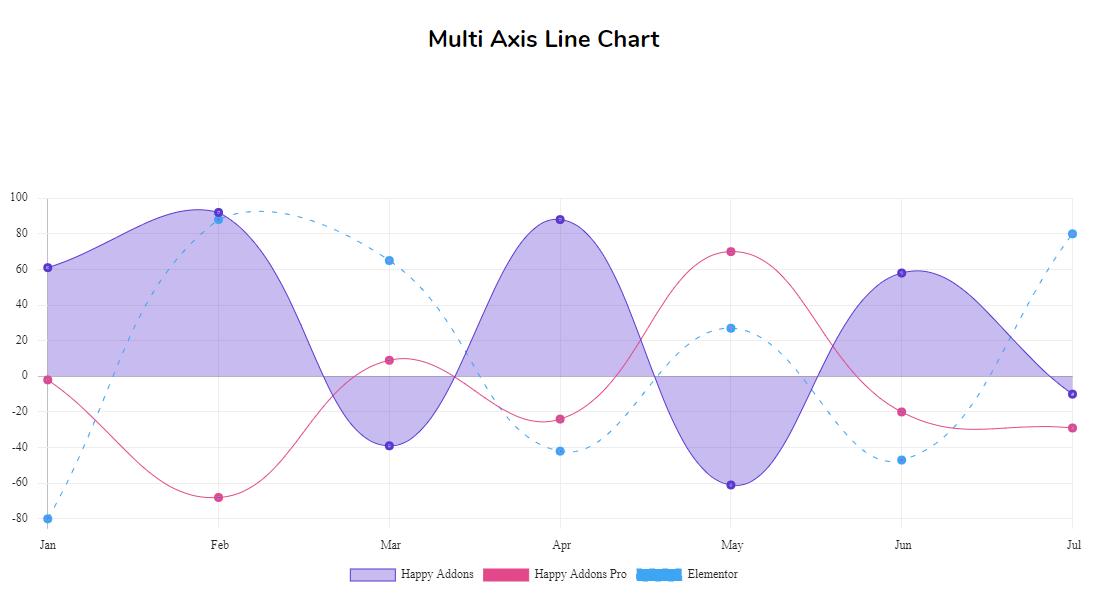 Line chart widget of happy addons