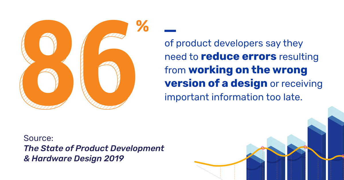 Graphic that says that 86% of product developers say they need to reduce errors resulting from working on the wrong version of a design or receiving important information too late.