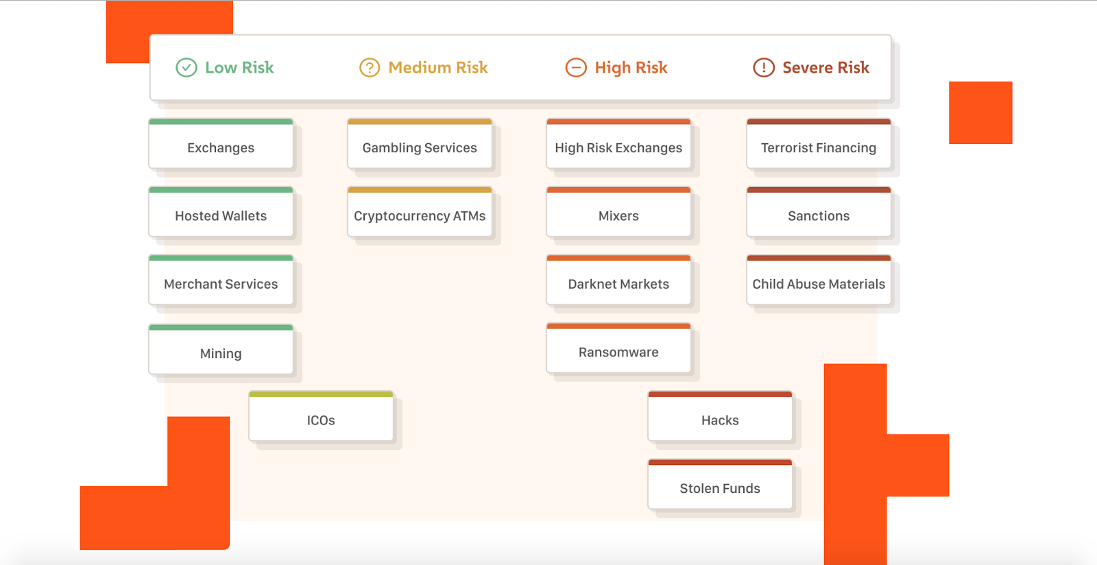 Chainanalysis distinguishes the following risk levels of a category or a service.