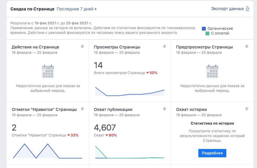 Охват Facebook