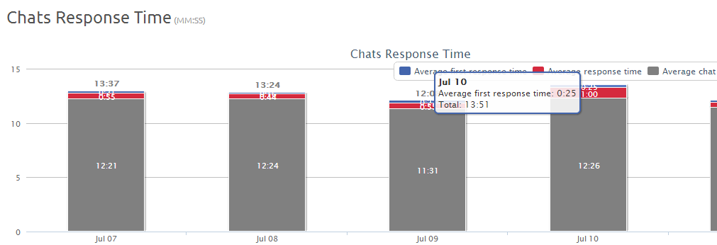 agents-chat-response-time