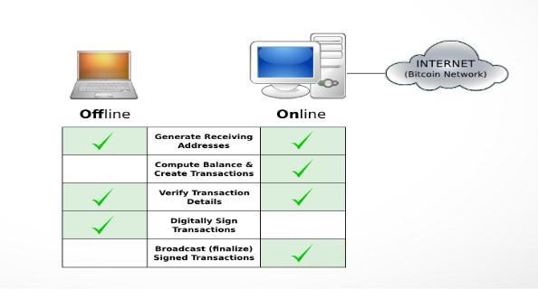 Отличия работы Armory кошелька в оффлайн и онлайн режимах
