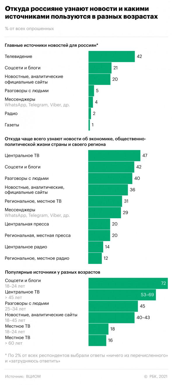 статистика основных источников новостей у россиян
