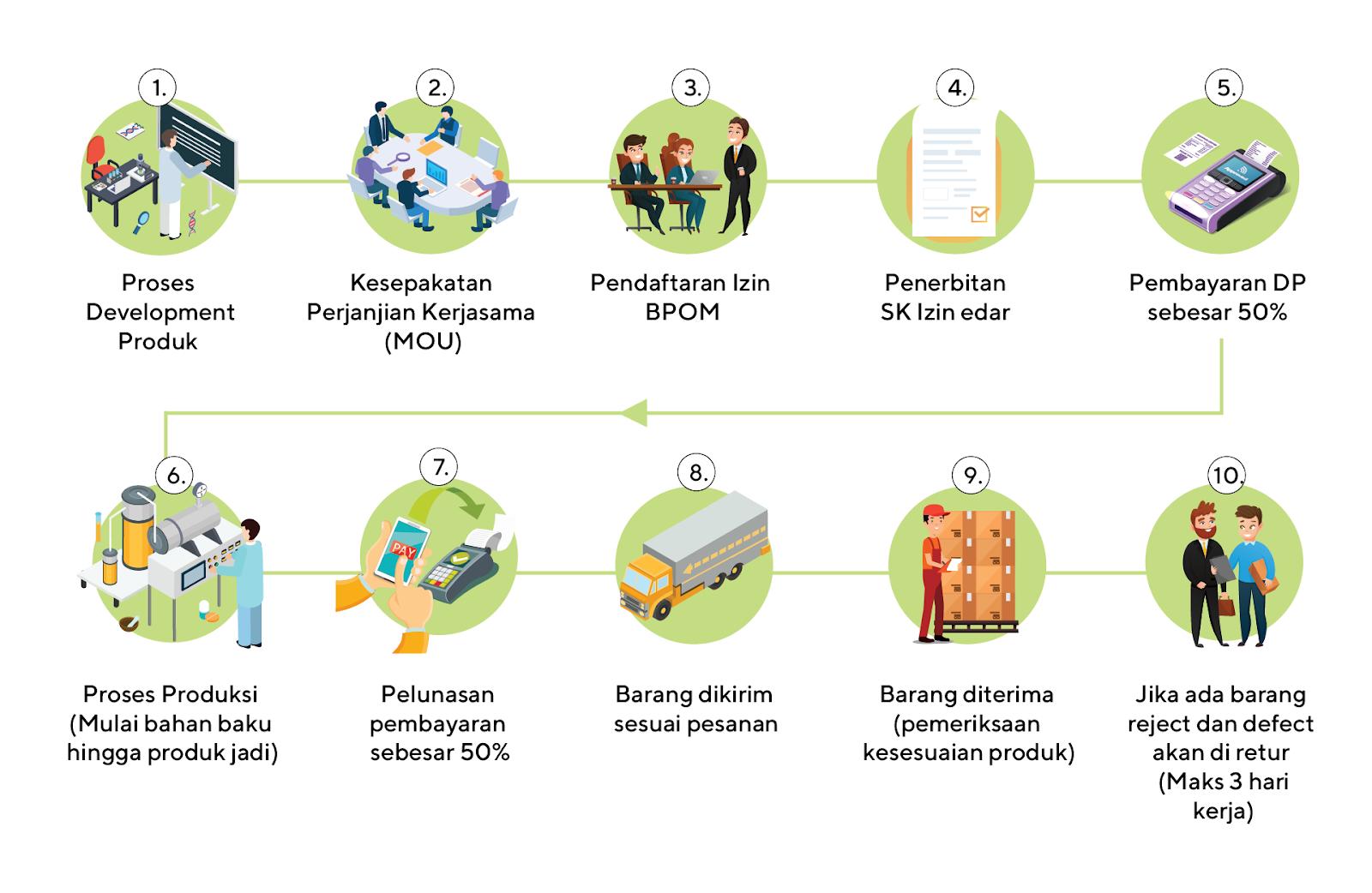 Cara dan Prosedur Maklon Teh di Perusahaan