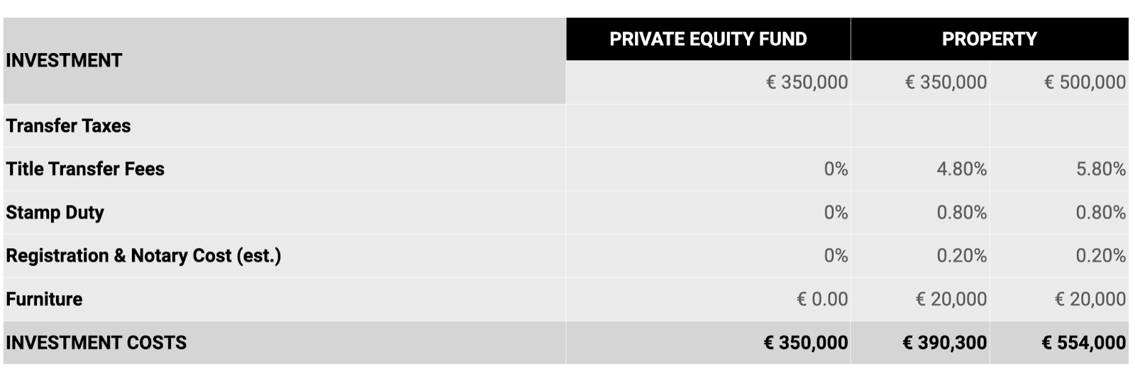 Figure 1. Private Equity Fund vs. Real Estate Investment