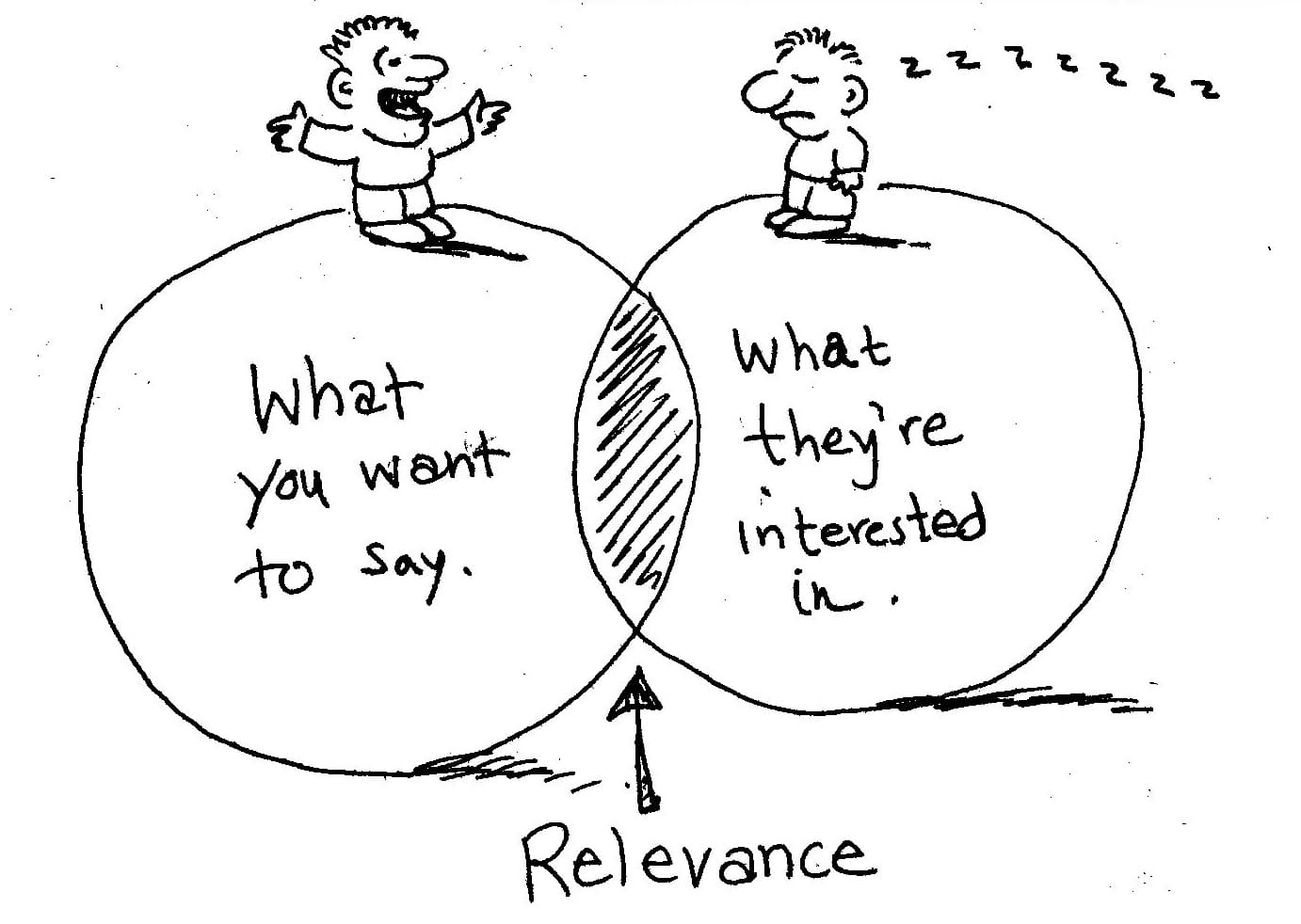 A comic-style drawing demonstrating 'content relevance'. The balance between what you want to say and what people are interested in.