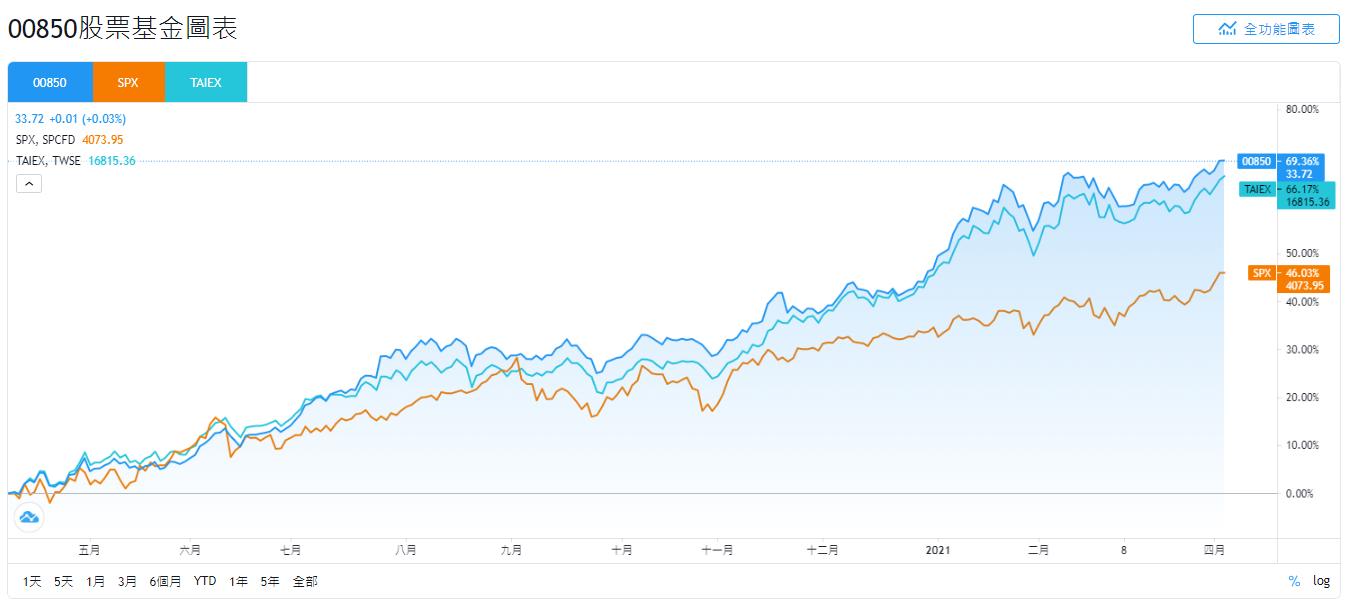 元大00850與SPX、TAIEX的股價走勢比較