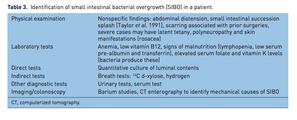 Image taken from: Gastrointestinal bacterial overgrowth: pathogenesis and clinical significance