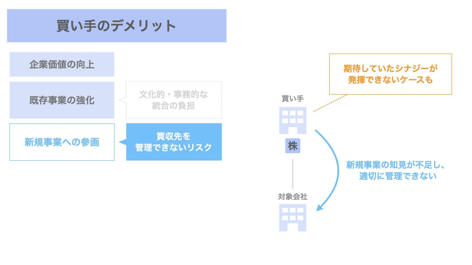買い手におけるM&Aのデメリット② 新規事業参画のために取得した会社・事業をコントロールできないリスク