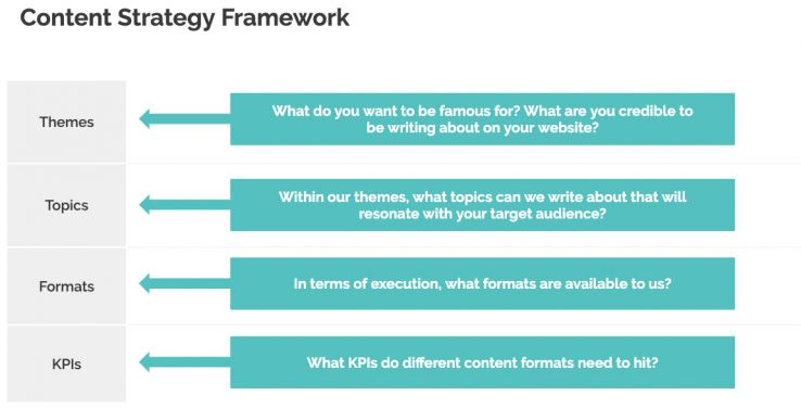 Diagram of the content strategy framework.