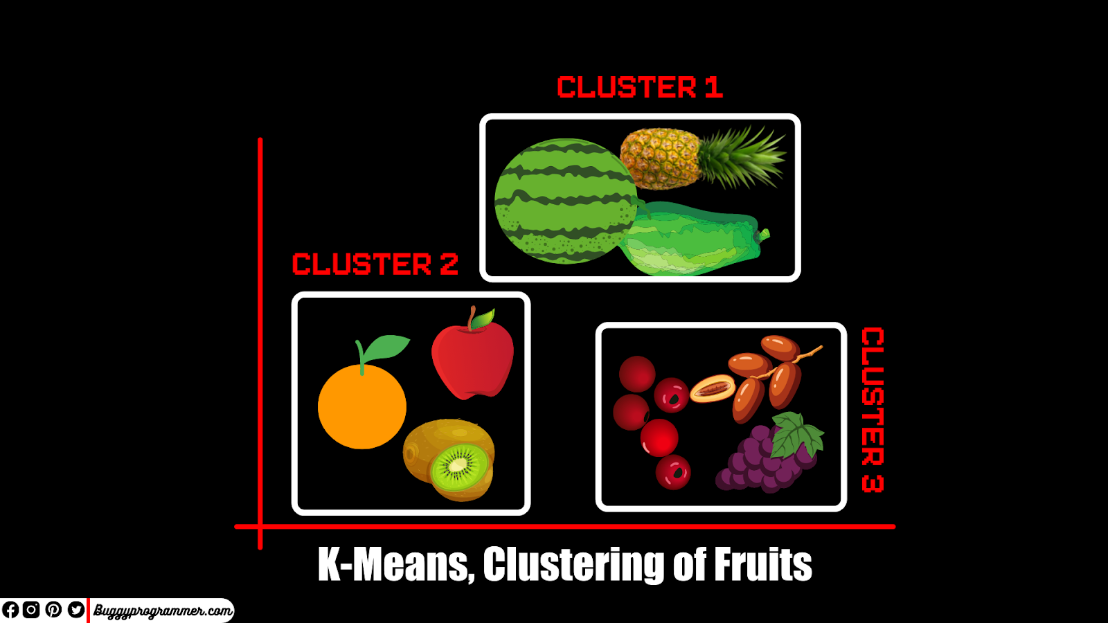 What clustering K Means, How Clustering works K Means Machine Learning
