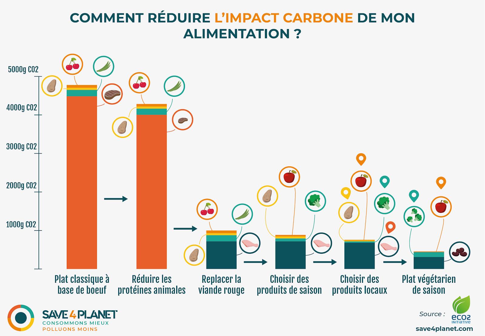 Réduire impact carbone alimentation - Schéma Julie Blanc