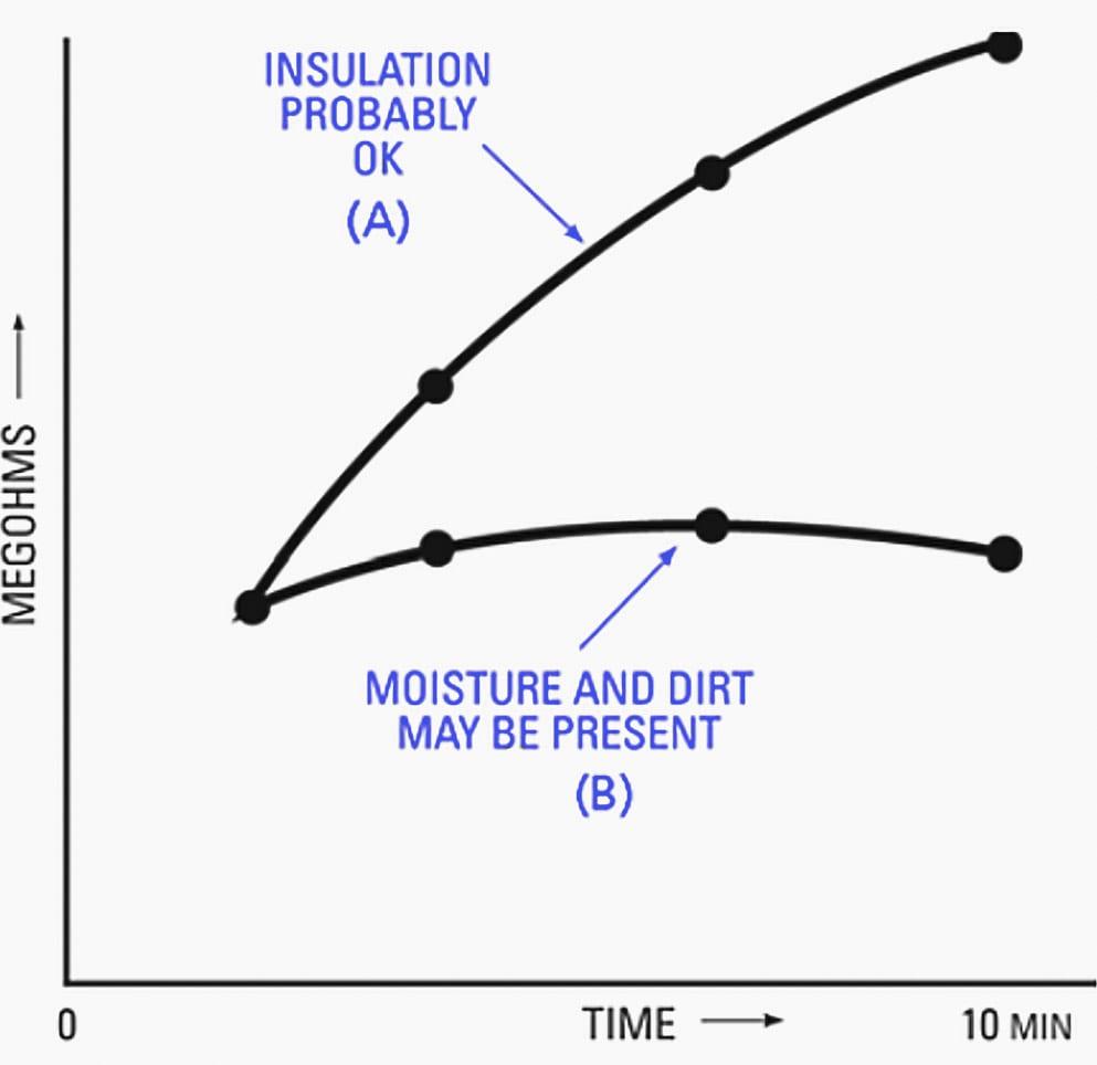 Curvas típicas que muestran el efecto de absorción dieléctrica en una prueba de resistencia al tiempo, realizada en equipos capacitivos como un devanado de motor grande