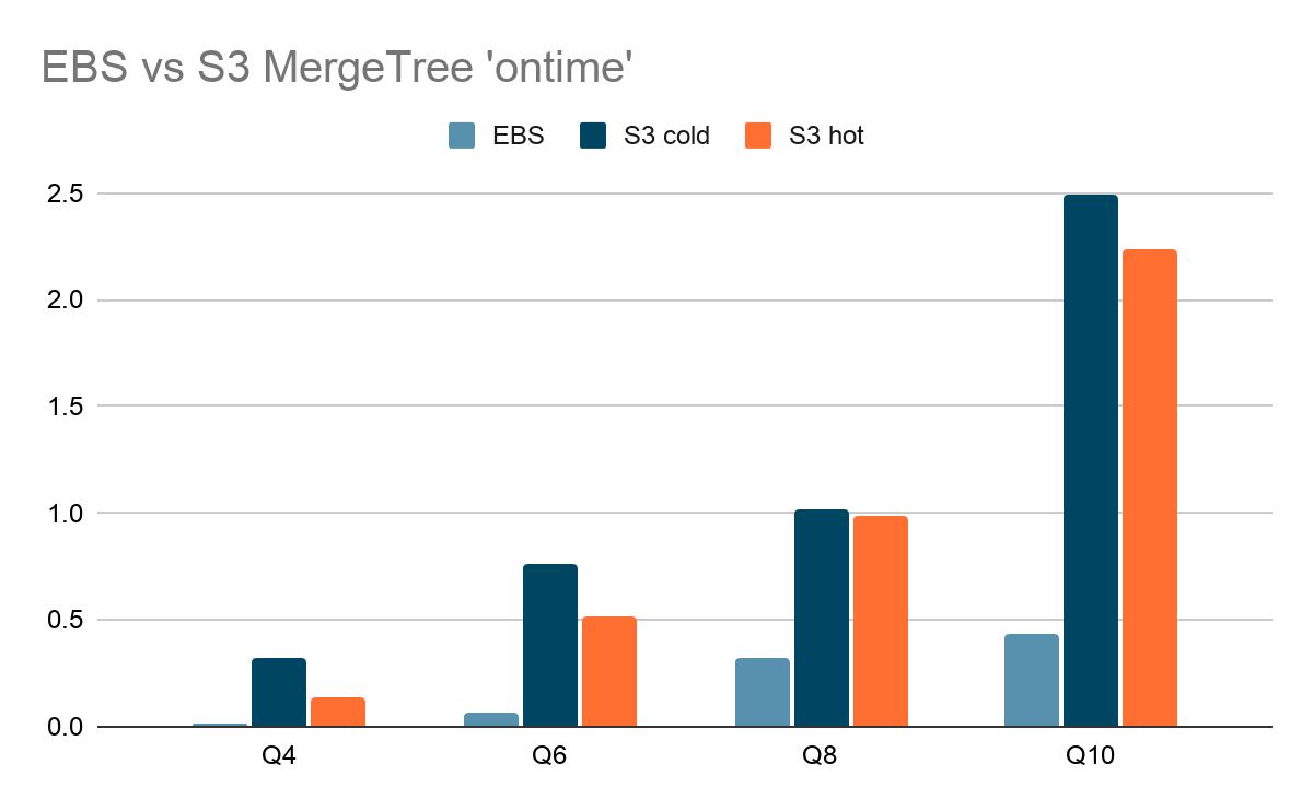 EBS vs S3 MergeTree 'ontime'