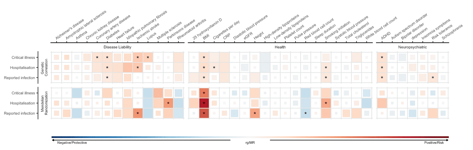 Figure 5: Genetic correlations and Mendelian randomization causal estimates between 43 traits and COVID-19 severity and SARS-CoV-2 reported infection.