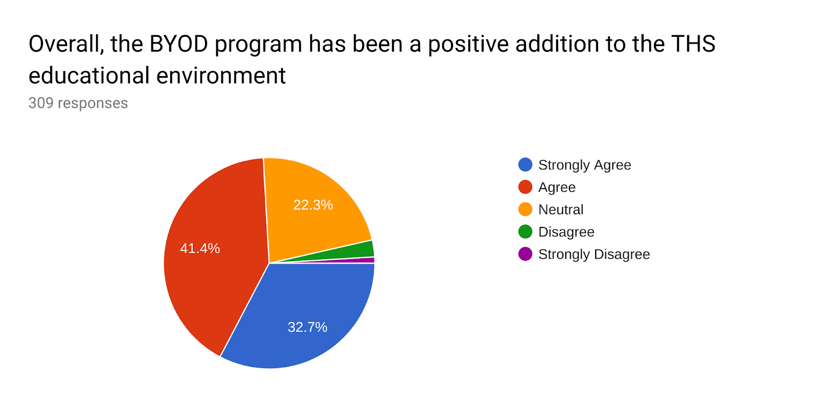 Forms response chart. Question title: Overall, the BYOD program has been a positive addition to the THS educational environment. Number of responses: 309 responses.