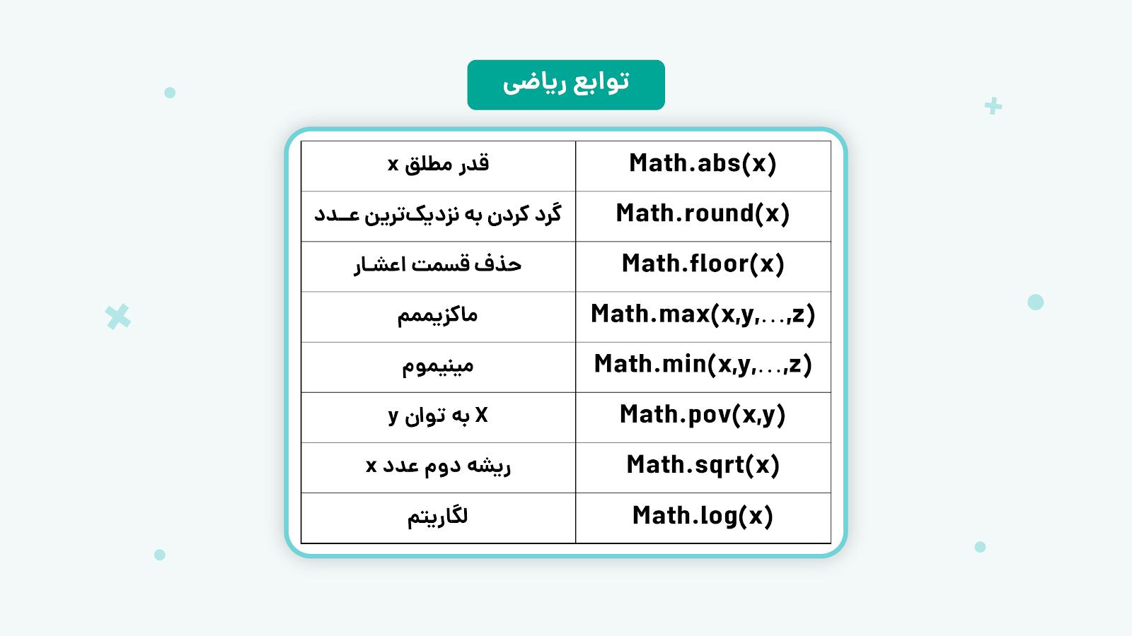 توابع ریاضی مورد استفاده در فیلتر نویسی