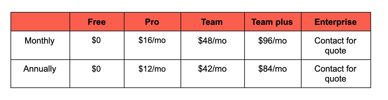Marvel App price breakdown image