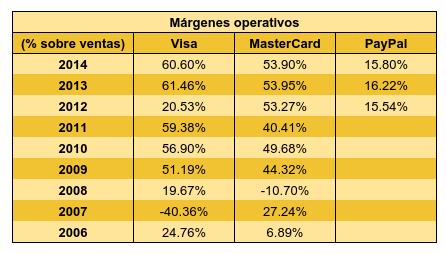 Tabla márgenes Paypal Visa MasterCard.png