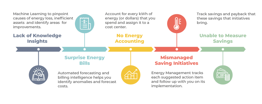 challenges-while-managing-energy
