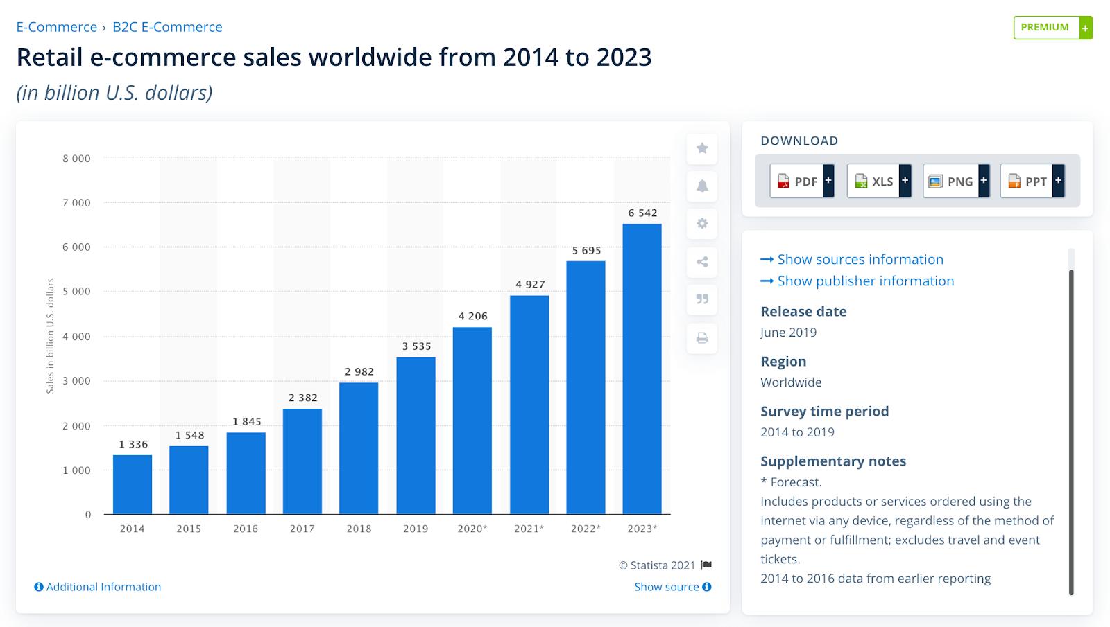 Retail ecommerce sales worldwide from 2014 to 2023