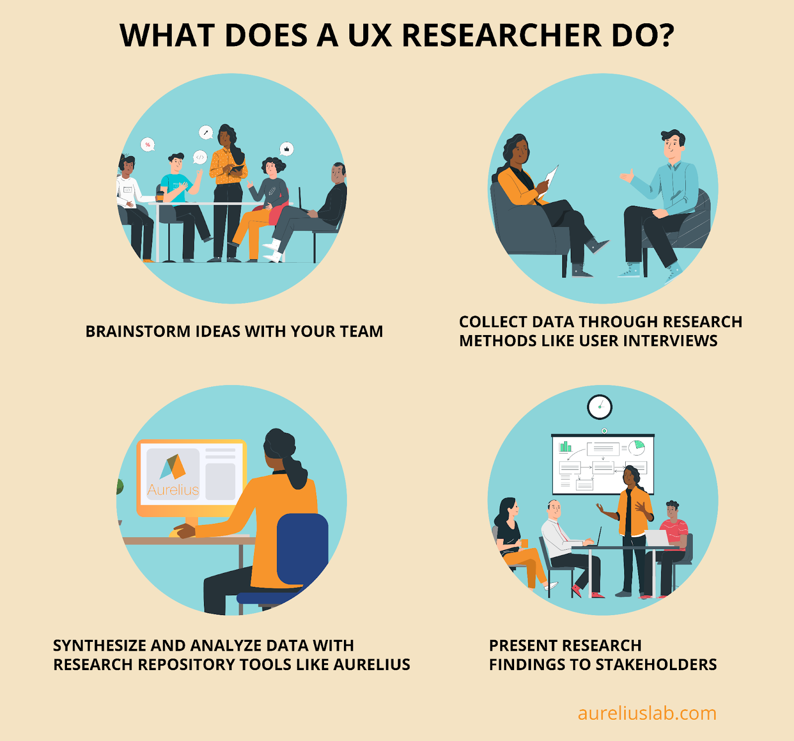 What does a UX researcher do