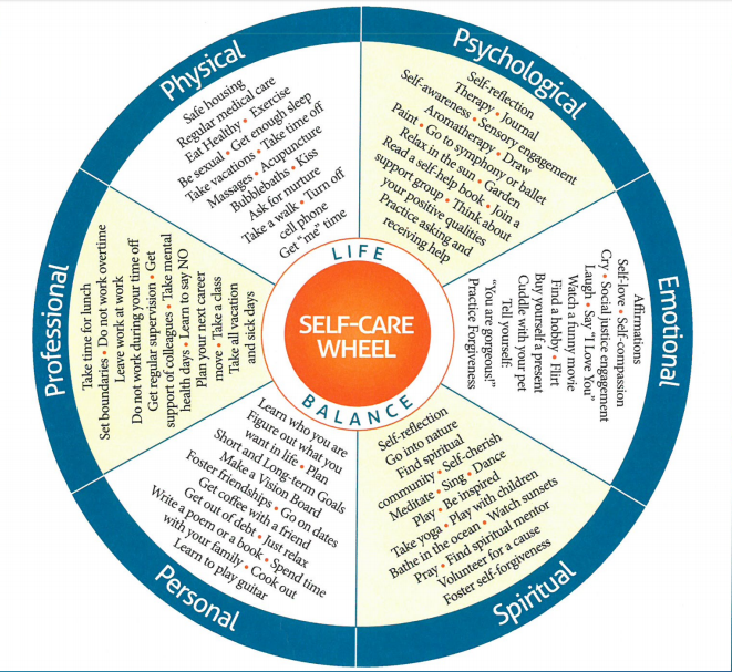 Self-Care Wheel, Olga Phoenix Project.