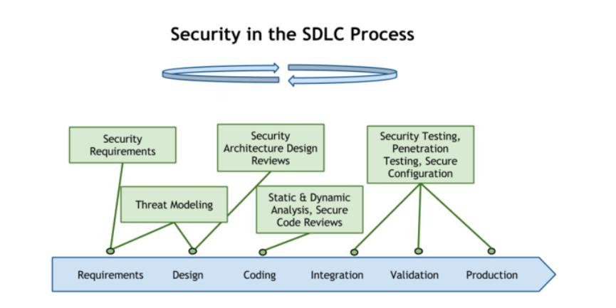 Ciclo de vida del SDLC