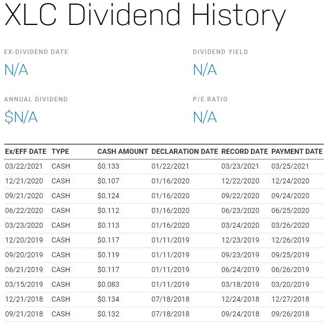 美股XLC,XLC stock,XLC ETF,XLC成分股,XLC持股,XLC股價,XLC配息