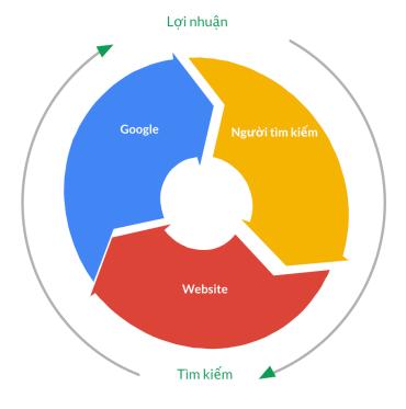 Mô hình 3 win của Google