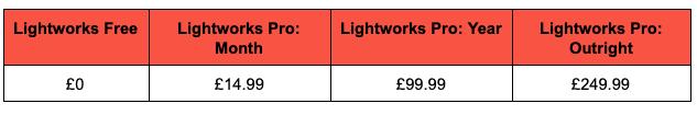 Lightworks price breakdown image