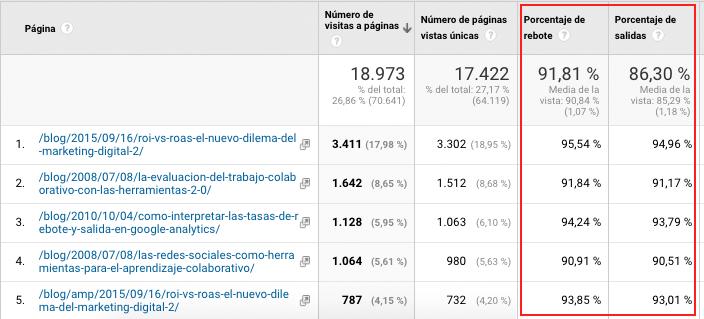 Páginas más Visitadas Google Analytics