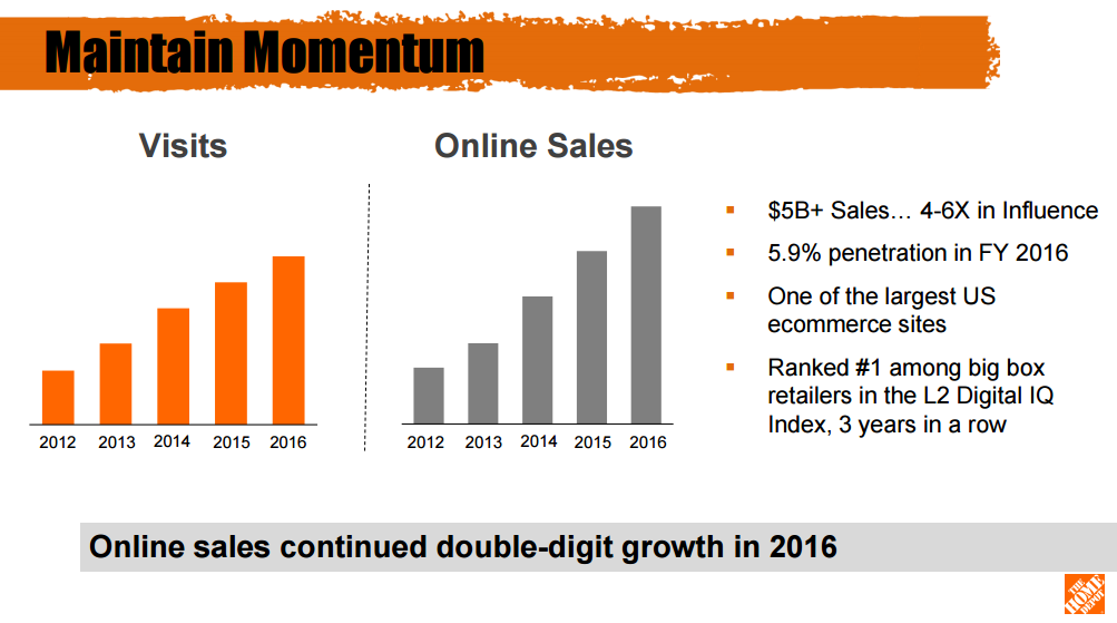 Home Depot Cruises On E-Commerce Strength