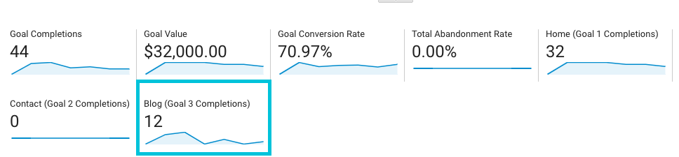 find goal completions for landing pages in google analytics