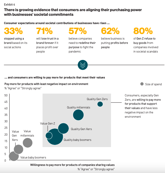 Consumer are aligning with businesses