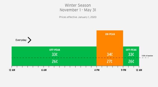 sdge winter season tou rates dr 2