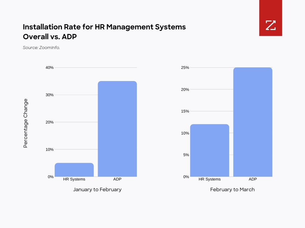 Graph showing installation rate for HR Management Systems Overall vs. ADP