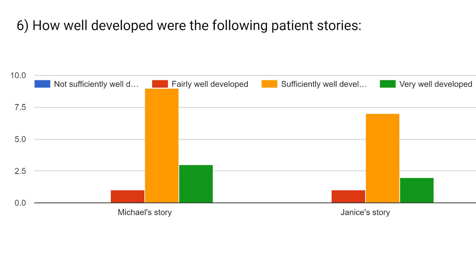 Forms response chart. Question title: 6) How well developed were the following patient stories:. Number of responses: .