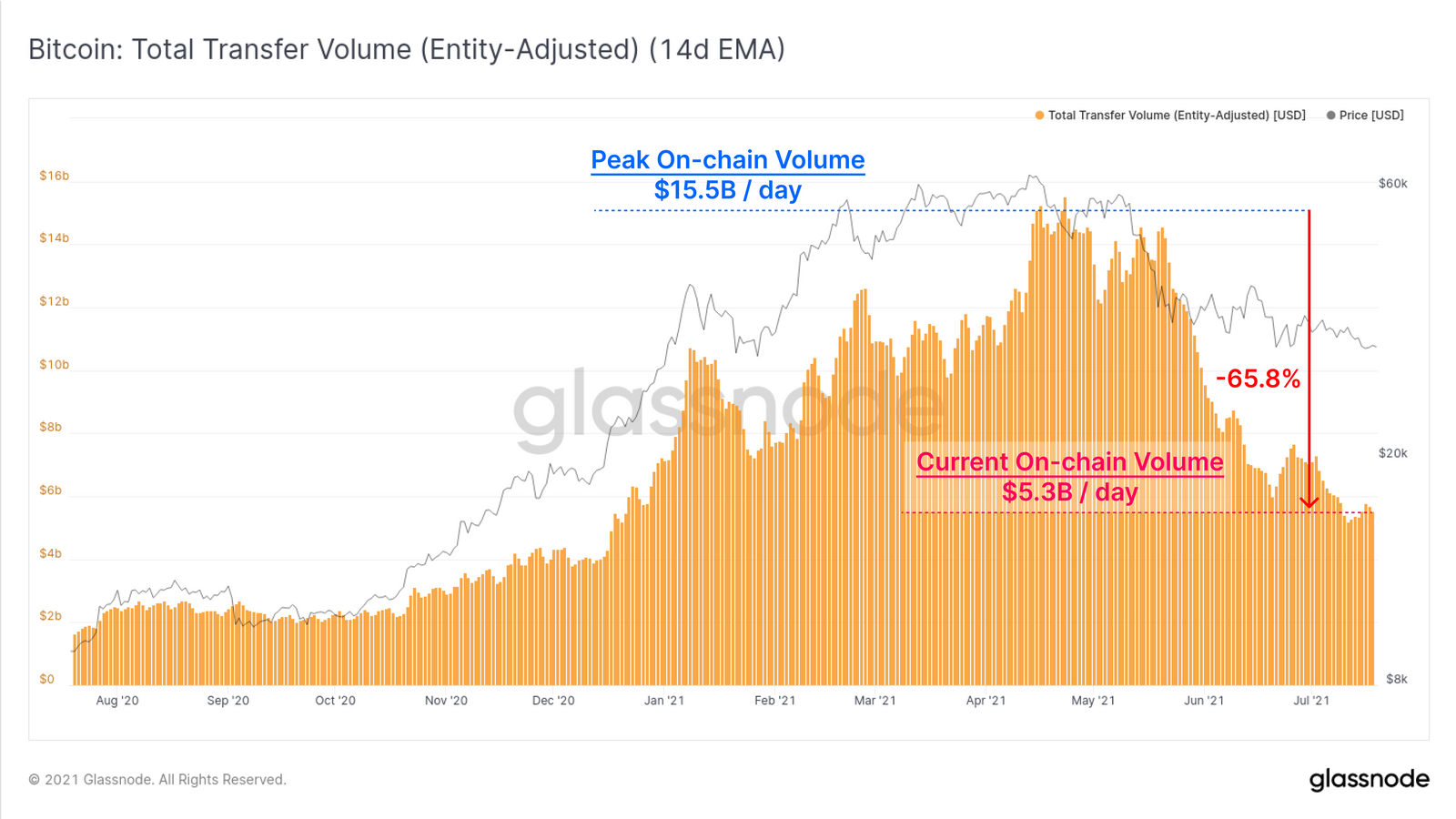 Orange chart showing monthly amounts in dollars that Bitcoin has settled on-chain.