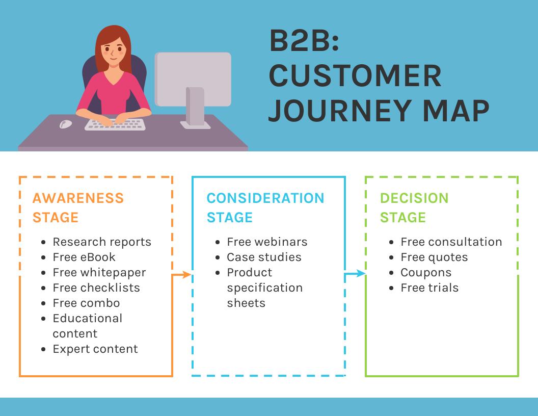b2b customer journey map