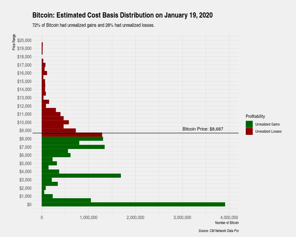 Chart showing the estimated cost basis distribution for Bitcoin on Jan. 19, 2020