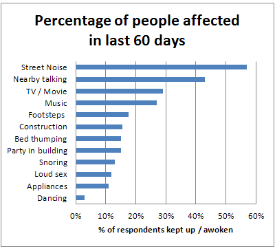 Percentage of people suffering from each disturbance