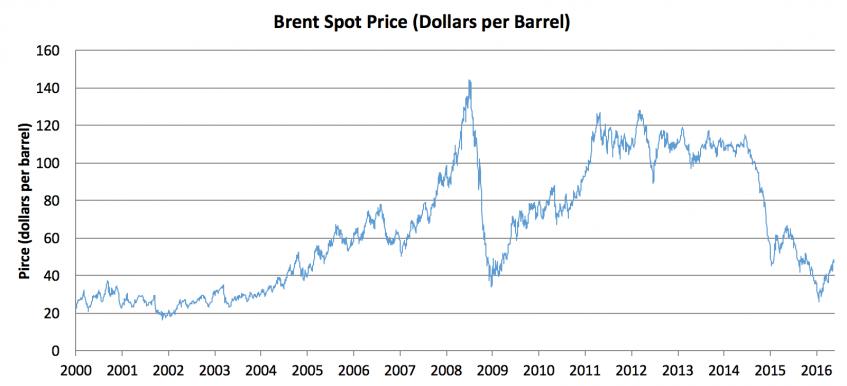 Brent-Spot-Price-2000-16
