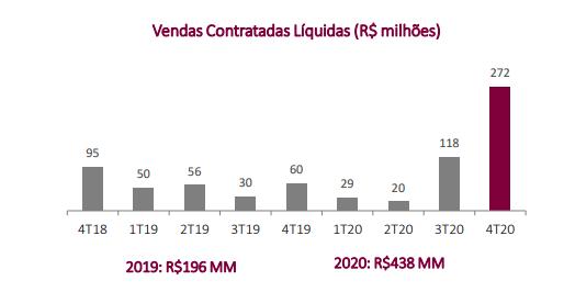 Gráfico apresenta vendas contratadas líquidas (R$ milhões). 2019: R$ 196 MM 2020: R$ 438 MM
