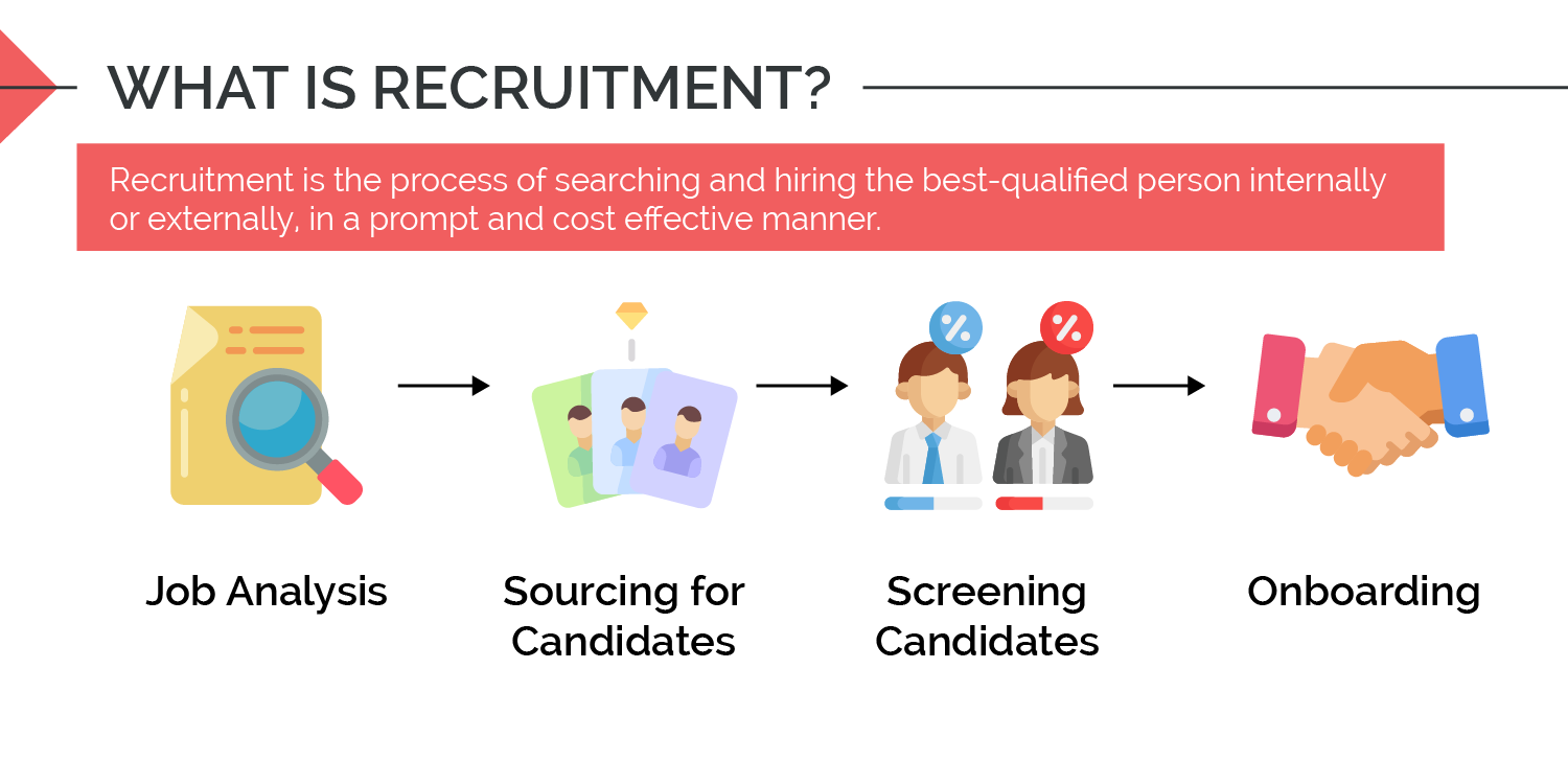 Image definition on recruitment and its processes