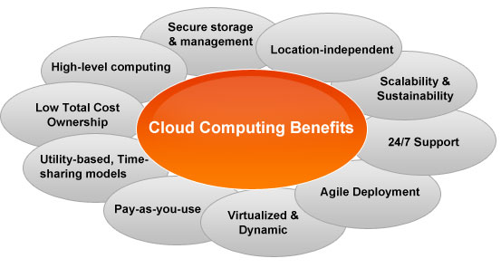 Image result for AWS and AZure cloud computing